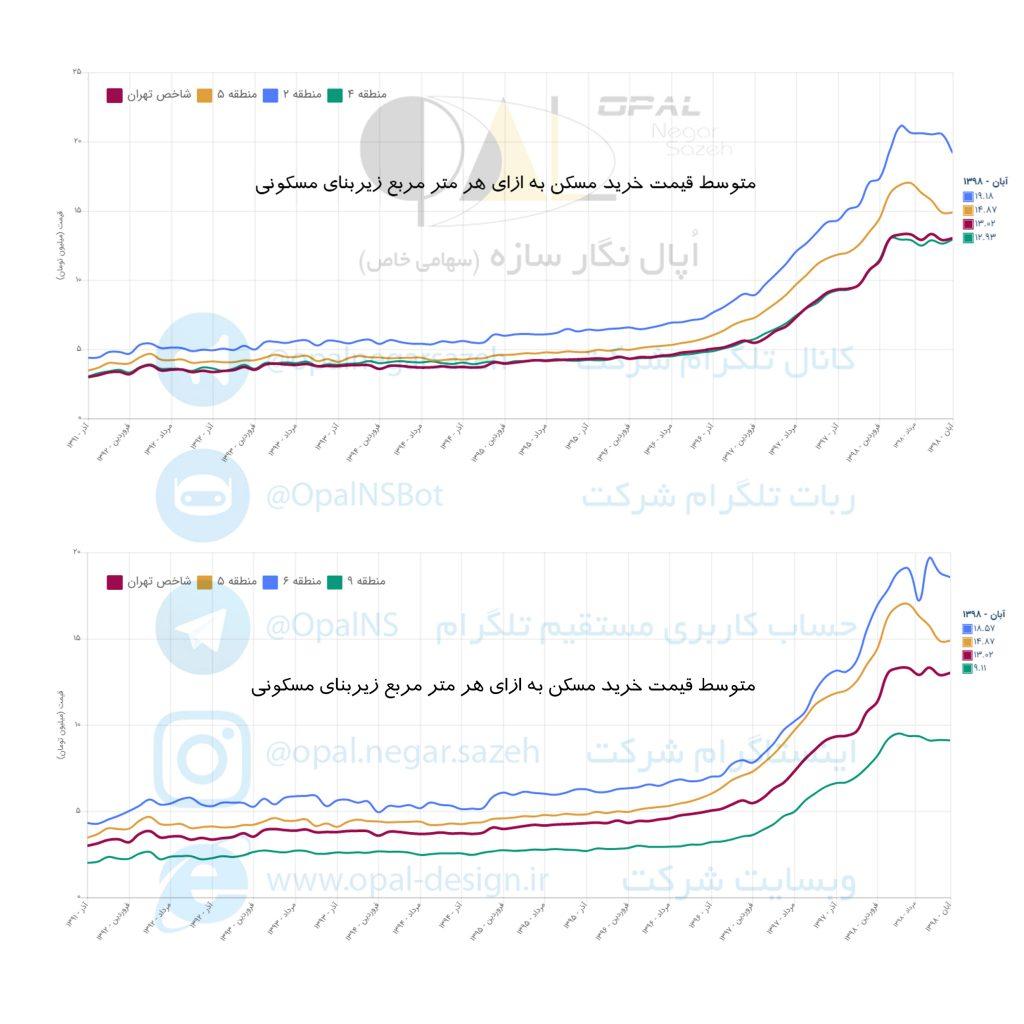 متوسط قیمت مسکن 1398 در مناطق 2 و 4 و 6 و 9 تهران